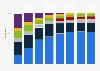 Umsatzanteile im Bereich Fernsehgeräte und Kameras nach Produktgruppe bis 2011