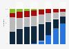 Umsatzanteile im Bereich Videoplayer nach Produktgruppe bis 2011