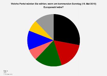 europawahl sonntagsfrage