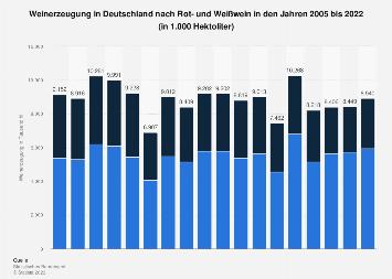 Weinerzeugung in Deutschland nach Rot- und Weißwein bis 2018