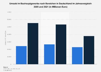 Bauhauptgewerbe - Umsatz nach Bereichen in Deutschland 2016