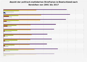 Politisch motivierte Straftaten in Deutschland nach Bereichen bis 2017