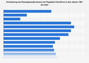 Passagieraufkommen am Flughafen Köln/Bonn bis 2017