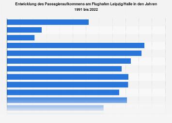Passagieraufkommen am Flughafen Leipzig/Halle bis 2017