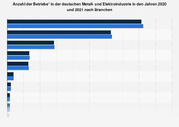 Deutsche Metall- und Elektroindustrie - Betriebsanzahl nach Branchen 2016