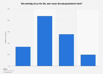Umfrage zur persönlichen Bedeutung der Wahl zum neuen Bundespräsident 2016
