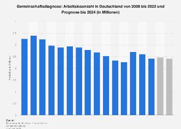 Prognose zur Entwicklung der Zahl der Arbeitslosen in Deutschland bis 2019