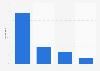 Umsatzanteile im Bereich Videoplayer nach Produktgruppe 2011