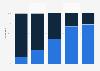 Umsatzanteile verschiedener Gerätetypen bei Set-Top-Boxen bis 2011