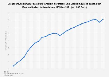 Metall- und Elektroindustrie - Entgelt in Westdeutschland bis 2016
