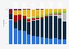 Umsatzanteile im Bereich IT-Hardware (Privatkäufe) bis 2012