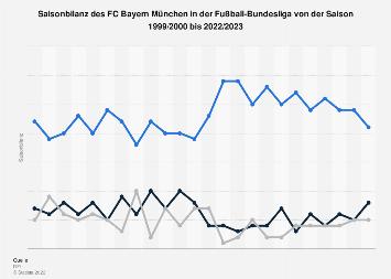 Saisonbilanz des FC Bayern München in der Fußball-Bundesliga bis 2019
