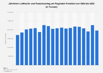 Gesamtgewicht der Luftfracht am Flughafen Frankfurt bis 2017