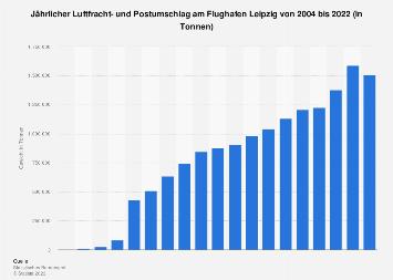 Gesamtgewicht der Luftfracht am Flughafen Leipzig bis 2017