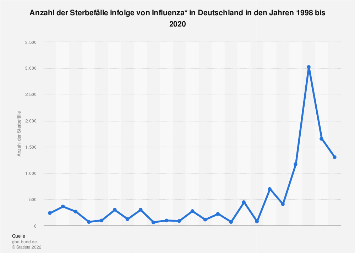Anzahl der Sterbefälle infolge von Grippe in Deutschland bis 2016