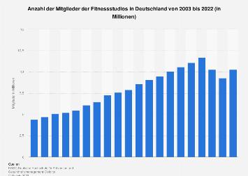 Mitglieder der Fitnessstudios in Deutschland bis 2016