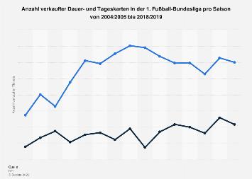 Verkaufte Tickets in der 1. Fußball-Bundesliga bis 2017