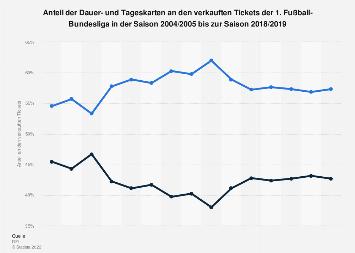 Anteil der Tages- und Dauerkarten in der 1. Fußball-Bundesliga bis 2017