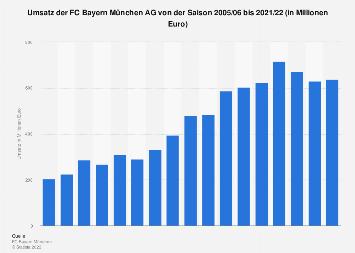 Umsatz der FC Bayern München AG bis 2018/2019