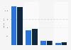 Entwicklung der Werbeumsätze weltweit von 2012 bis 2015 (nach Mediengattungen)