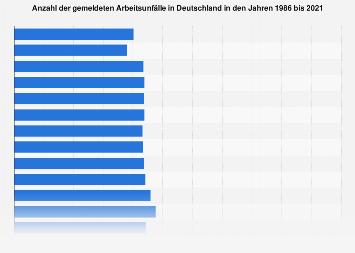 Gemeldete Arbeitsunfälle in Deutschland bis 2017