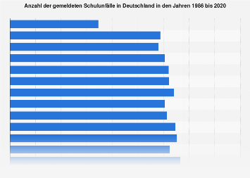Gemeldete Schulunfälle in Deutschland bis 2016