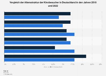 Altersstruktur der Kinobesucher in Deutschland 2018
