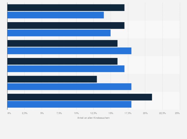 kinobesucher statistik
