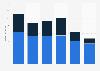 Umsatz der Kinos durch Tickets und Verzehr 2017 (nach Altersgruppen)
