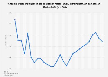 Metall- und Elektroindustrie - Beschäftigte in Deutschland bis 2017