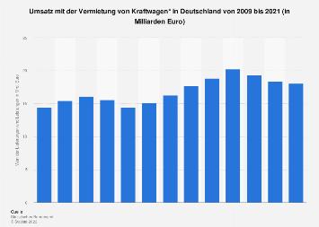 Umsatz der Autovermieter in Deutschland bis 2016