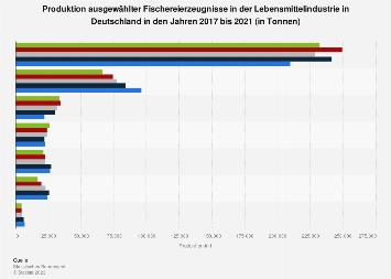 Produktion ausgewählter Fischereierzeugnisse in Deutschland bis 2016