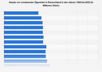 Zigarettenabsatz in Deutschland bis 2018
