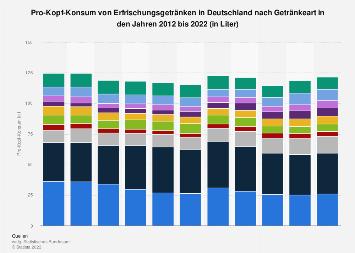 Pro-Kopf-Konsum von Erfrischungsgetränken in Deutschland nach Art bis 2018