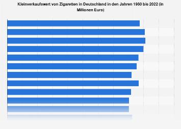 Umsatz mit Zigaretten in Deutschland bis 2019