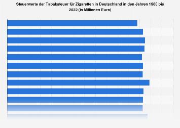 Steuerwerte der Tabaksteuer für Zigaretten in Deutschland bis 2018