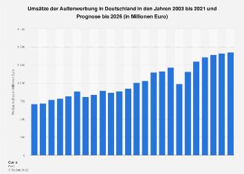 Umsätze der Außenwerbung in Deutschland von 2003 bis 2021