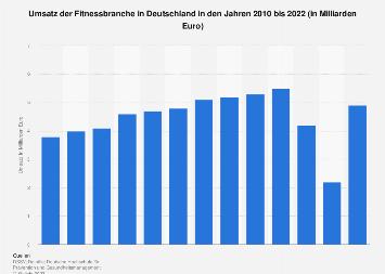 Umsatz der Fitnessbranche in Deutschland bis 2017