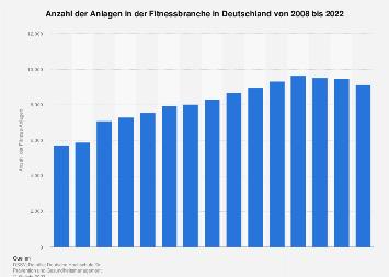 Anlagen in der deutschen Fitnessbranche bis 2018