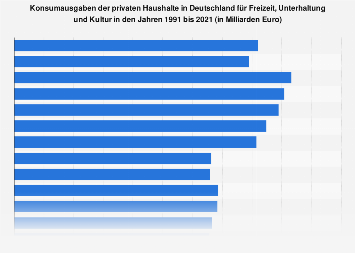 Konsumausgaben in Deutschland für Freizeit, Unterhaltung und Kultur bis 2017