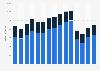 Inlands- und Auslandsumsatz der deutschen Schuhindustrie bis 2017