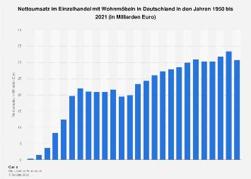 Statistiken Zum Möbelhandel In Deutschland Statista