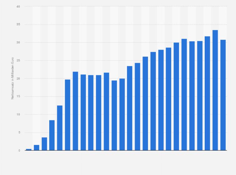Umsatz Im Möbeleinzelhandel In Deutschland Bis 2016 Statistik