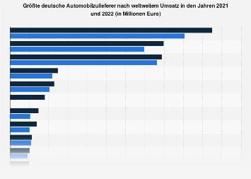 Umsatzstärkste deutsche Automobilzulieferer in 2017