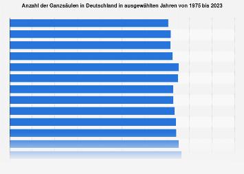 Stellenbestand von Ganzsäulen in Deutschland bis 2017