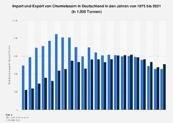 Import und Exportmengen von Chemiefasern von Deutschland bis 2016