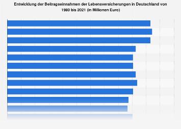 Lebensversicherung - Beitragseinnahmen in Deutschland bis 2016