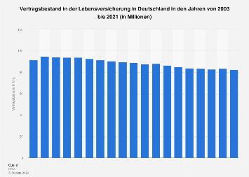 Vertragsbestand in der deutschen Lebensversicherung bis 2016
