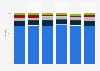 Umsatzverteilung der deutschen Schmuckindustrie nach Warengruppen bis 2012