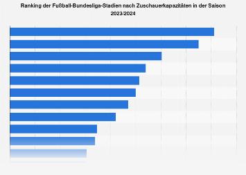 Fußball - Bundesliga-Stadien nach Zuschauerkapazitäten 2018/2019